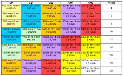 Rencontre Course Longue Eps 89